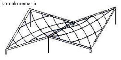 شبکه کابلی
