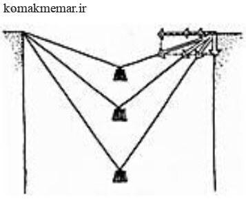 افزایش طول کابل ها